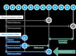 InSite Click Diagram